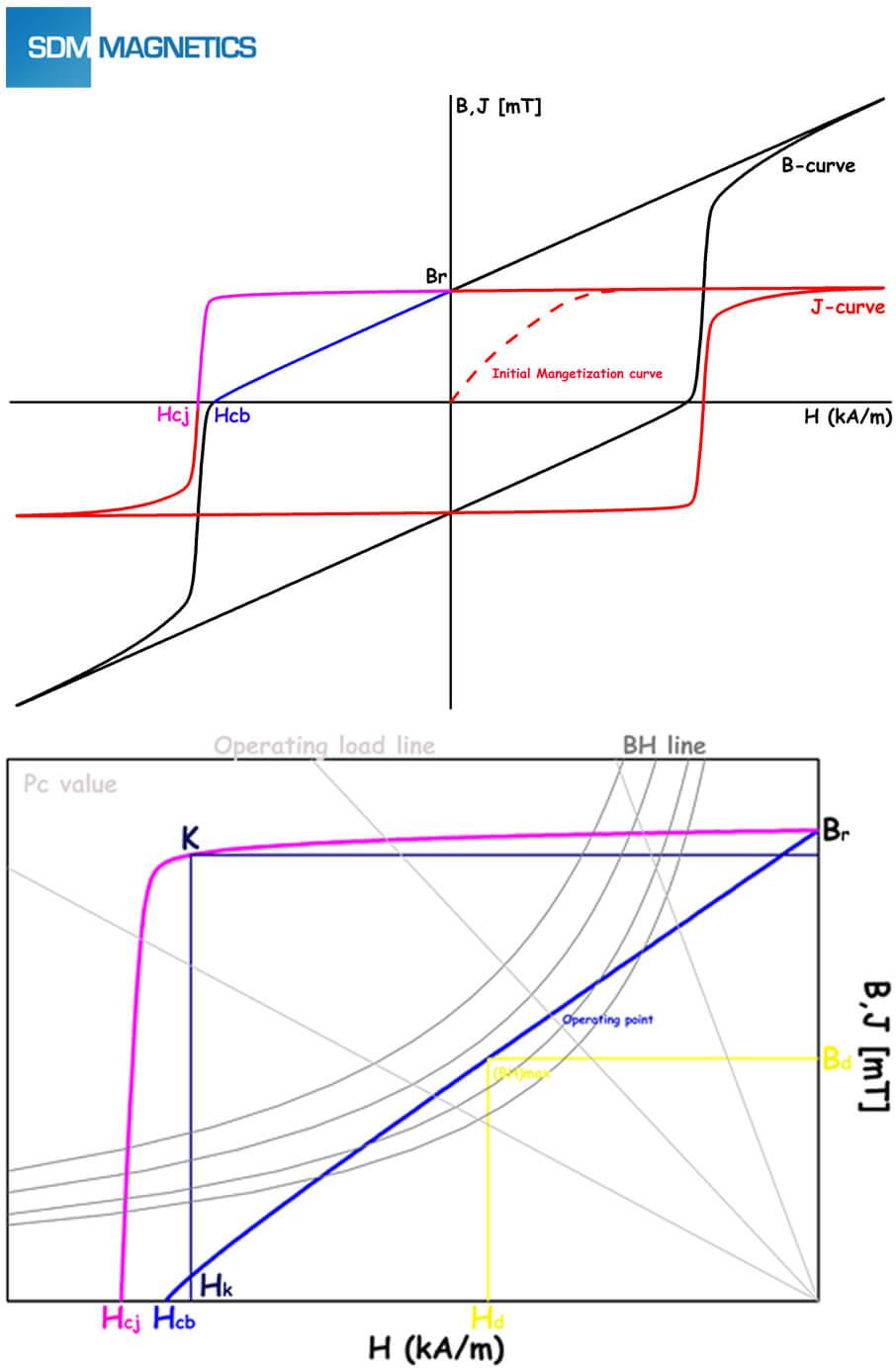 El bucle de hist resis y la curva de desmagnetizaci n de for J and b motors