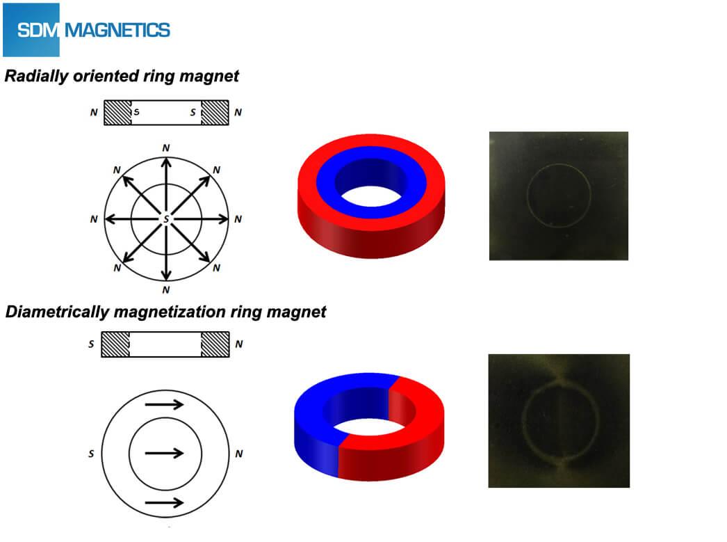how to achieve magnet status