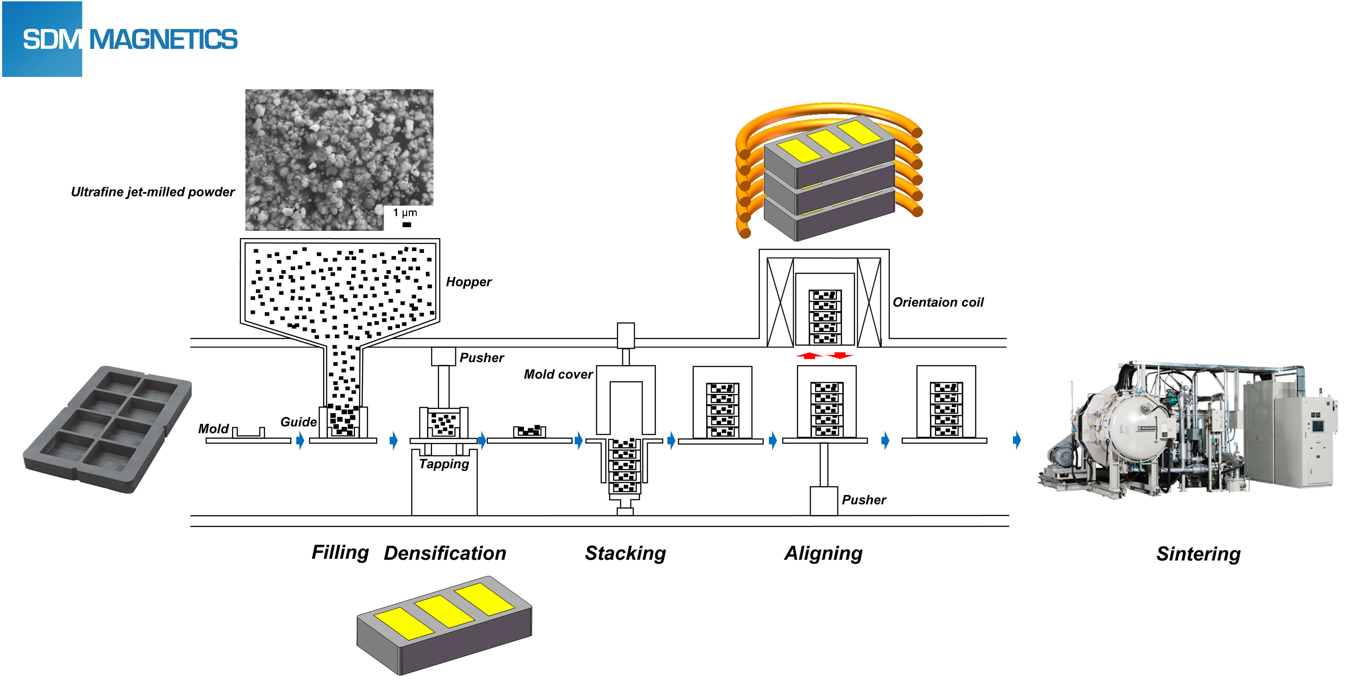 Über Pressless Process (PLP) Magnet