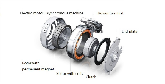 In An Outer Rotor Design The Windings Are Located Core Of Motor Magnets Surround Stator As Shown Here