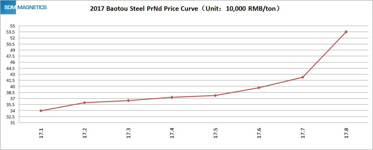 Neodymium Price Increase Explanation-A Letter to Valued Customers ...
