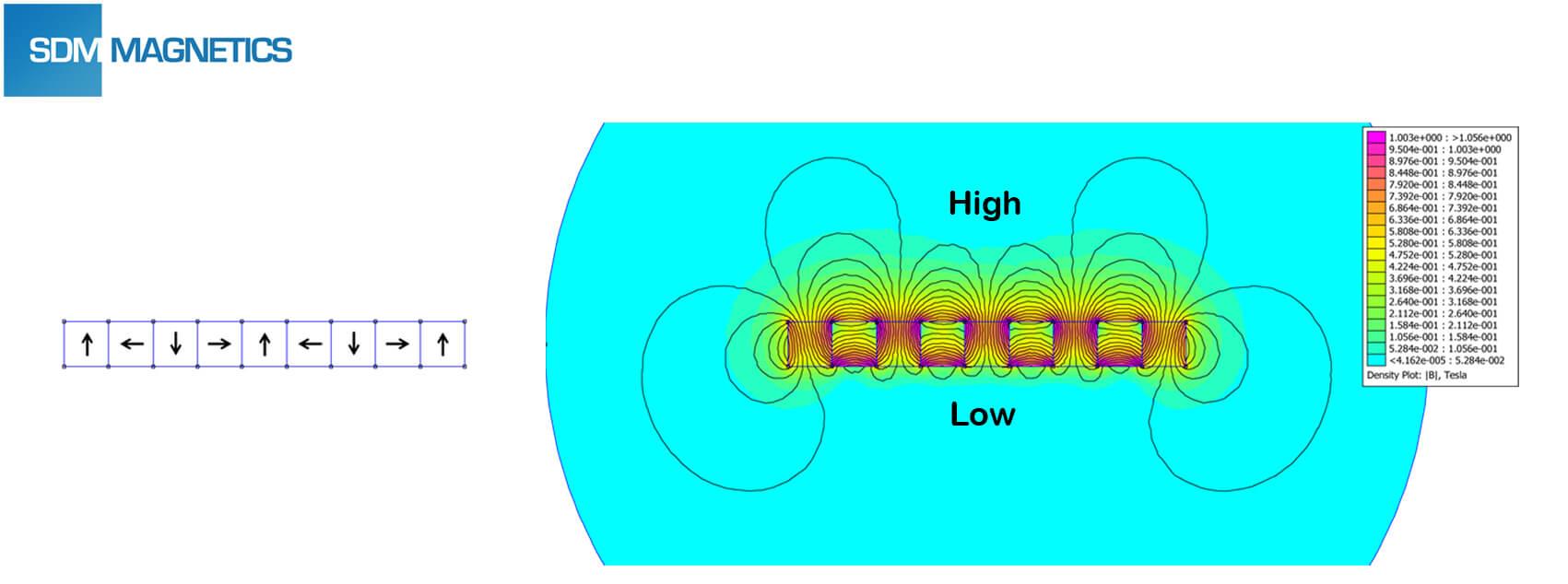 Brief Introduction of Halbach Array - SDM Magnetics Co ,Ltd